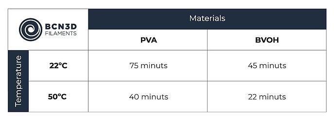 BCN3D-Graphic-BVOH-Filament-Disolution-time-vs-PVA Cropped