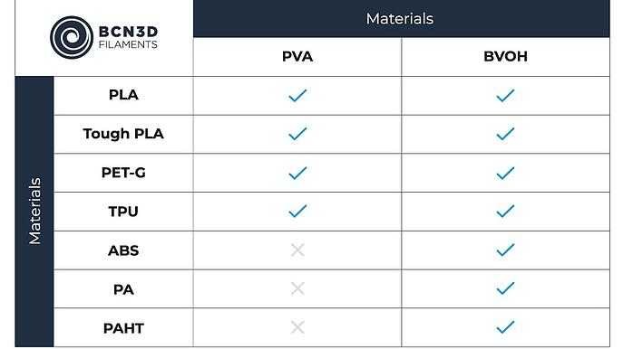 BCN3D-Graphic-Compatibility-Filaments-BVOH-vs-PVA Cropped