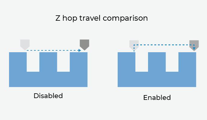z-hop comparison