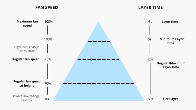 fan speed vs layer time comparison chart