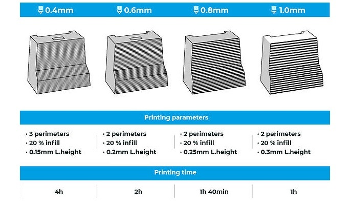 printing time comparisson between different hotends and layer heights