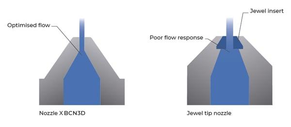 bcn3d-nozzle-flow-comparation