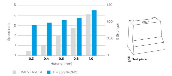 strenght vs time vs hotend graphic